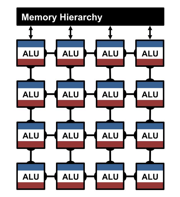 Hardware Accelerators for Deep Neural Networks
